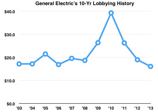 Ge Lobby Trend