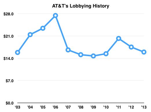Att Lobby Trend