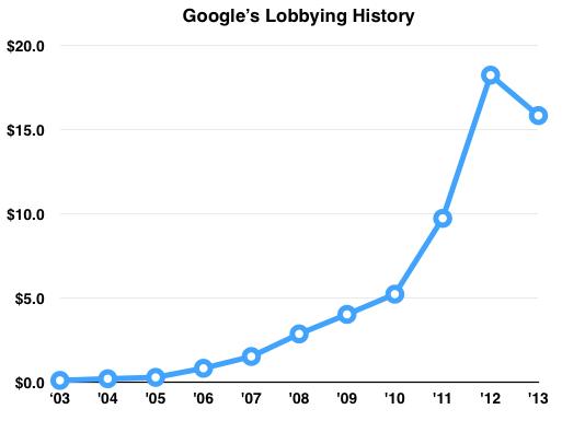 Goog Lobby Trend