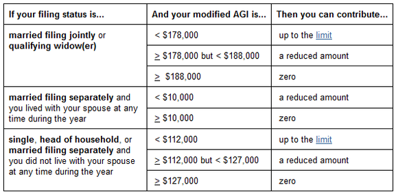 2013 Ira Contribution Limits Chart | New Style for 2016-2017