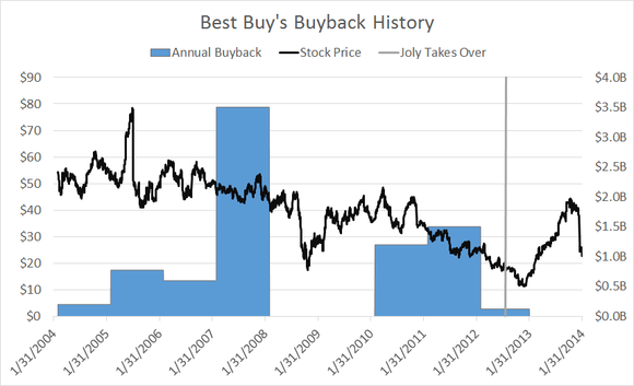 Bby Buyback