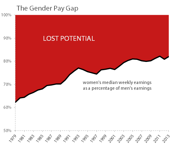 Genderpaygap