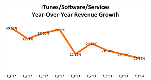 Aapl Itunes Growth