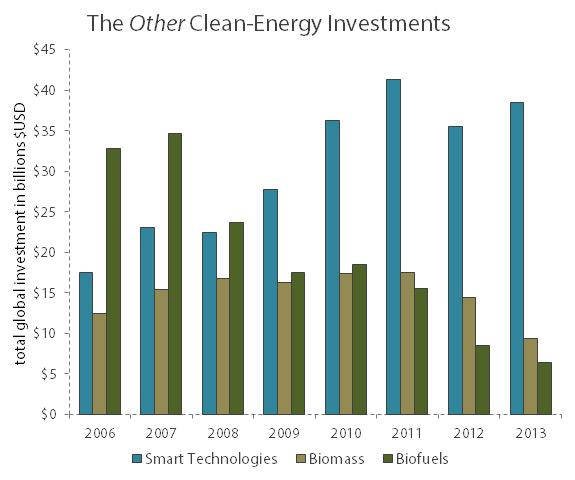Cleanenergysubsectors