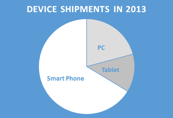 Device Share