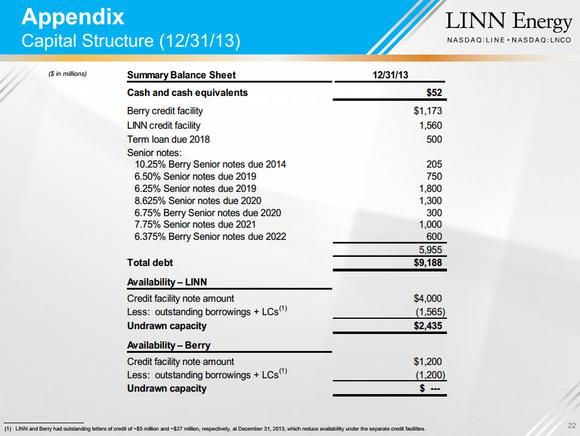 Linn Energy Capital Structure