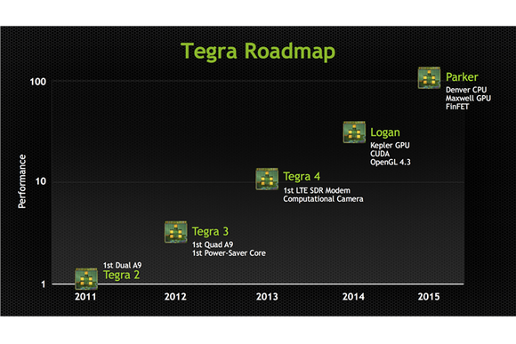 Tegraroadmap Copy