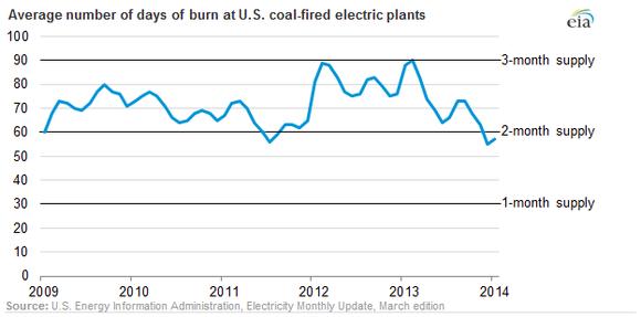 Coal Average Burn