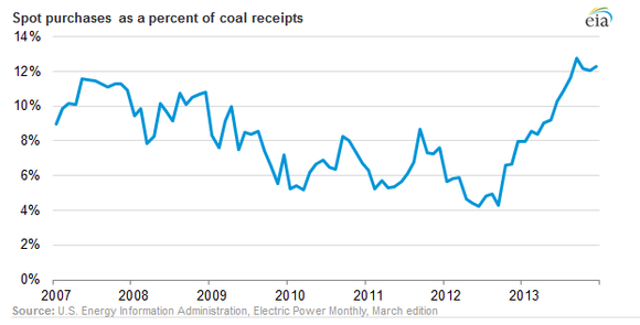 Coal Spot Price