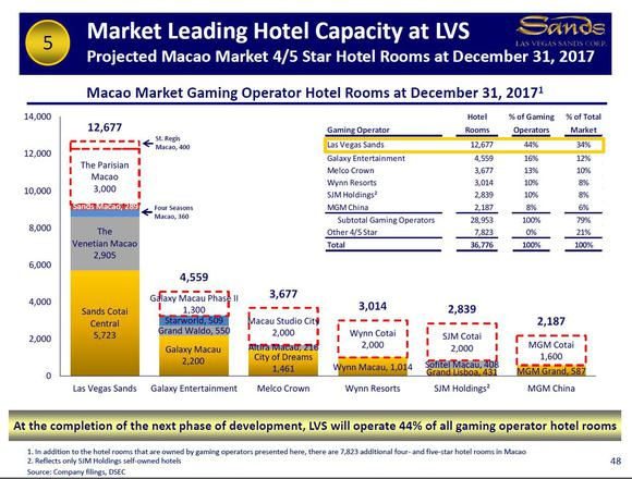 Lvs Macau Growth