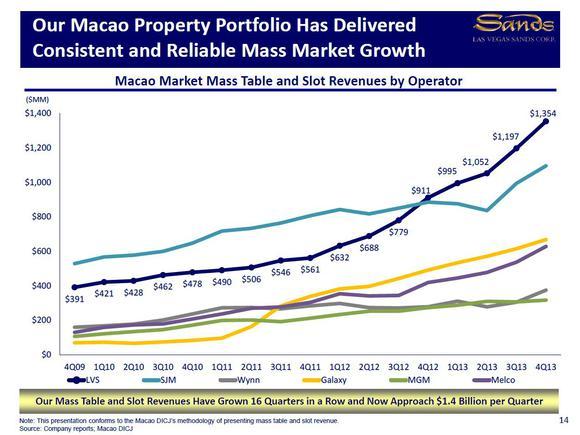 Macau Mass Chart