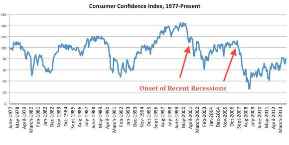 Cci Recessions