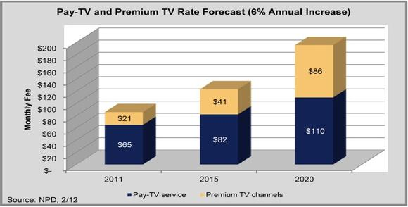 Rising Pay Tv Monthly Rates