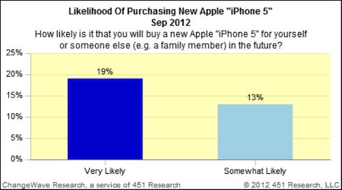 Likelihood Of Purchasing Iphone