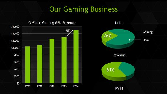 Gaming Biz