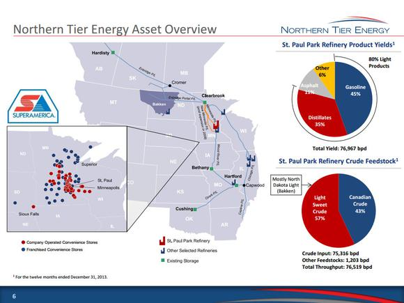 Northern Tier Energy Assets