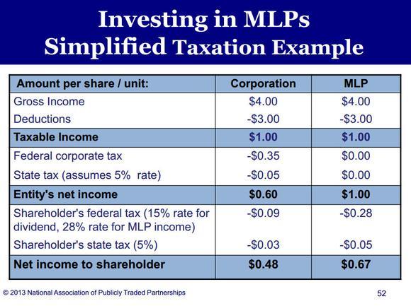 Mlp Tax