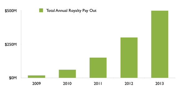 Total Annual Royalty Pay Out