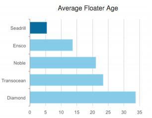 Sdrl Floater Age