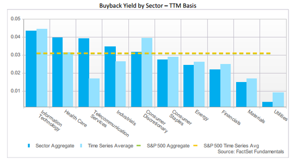 Buyback Yield