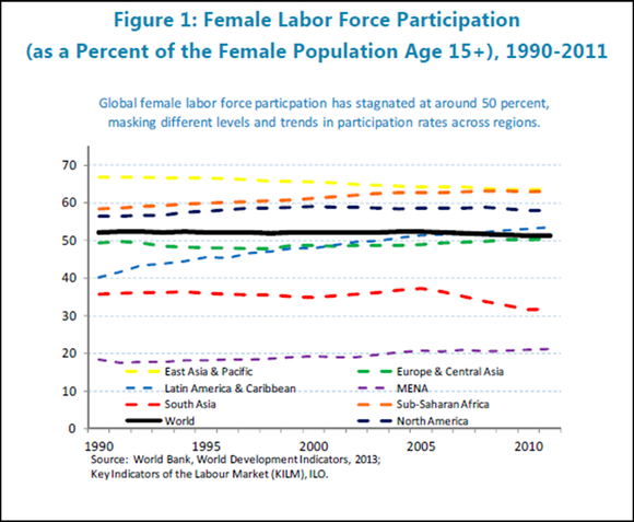Imf Female Labor Force