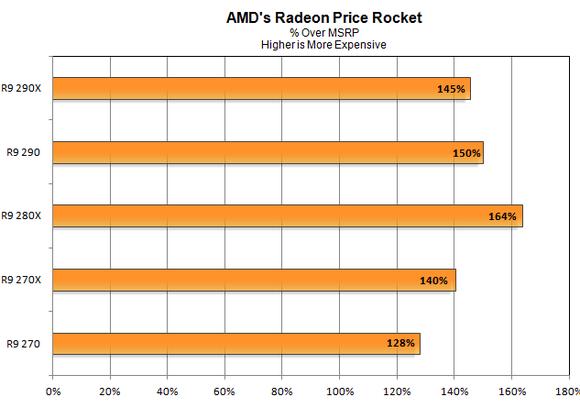Amd Price