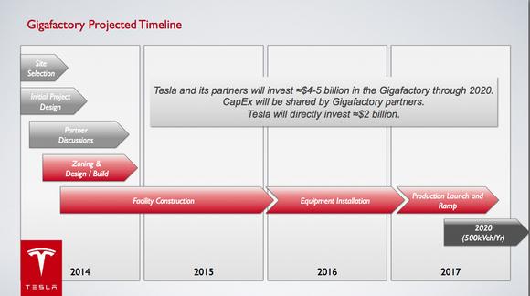 Giga Timeline
