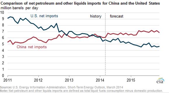 Eia China Net Imports