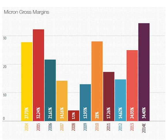Micron Gross Margins