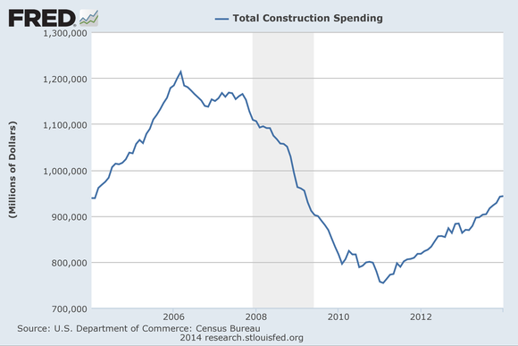 Constructionspending