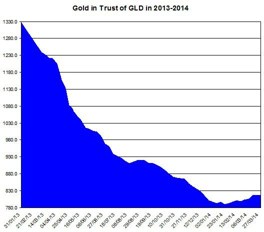 Gld Holdings March