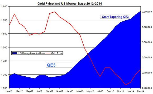Gold Money Base March