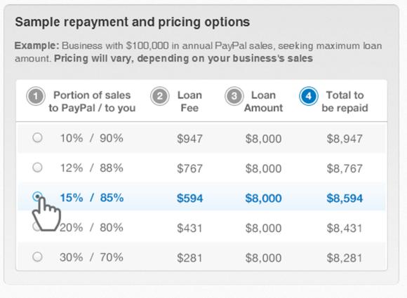 Ebay Lending