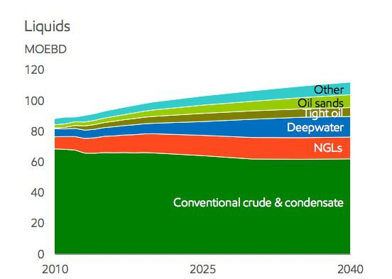 Xom Deepwater Growth