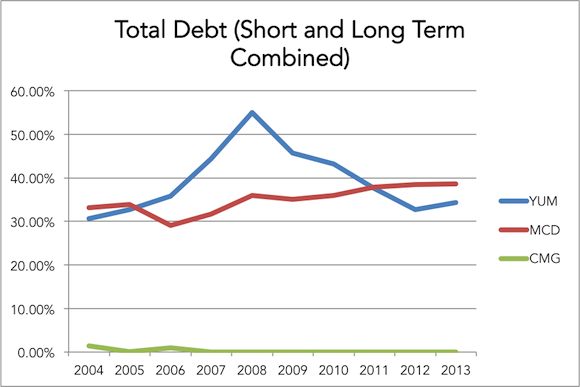 Cmg Total Debt