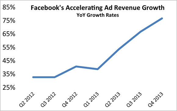 Fb Ad Revenue Growth