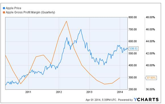 Jpeg Aapl Margin Vs Price