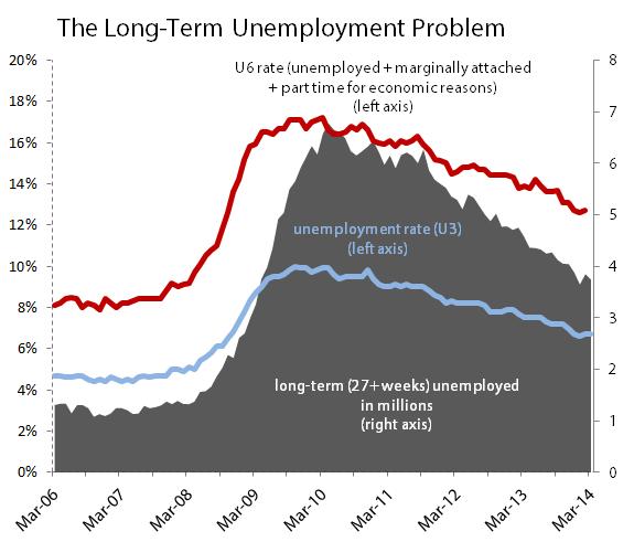 Blsunemploymentmar