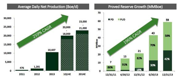 Sn Growth And Reserves
