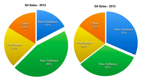 Gme Sales