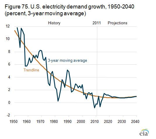 Eia Electricity Demand Growth