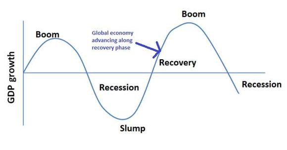 Economy Business Cycle