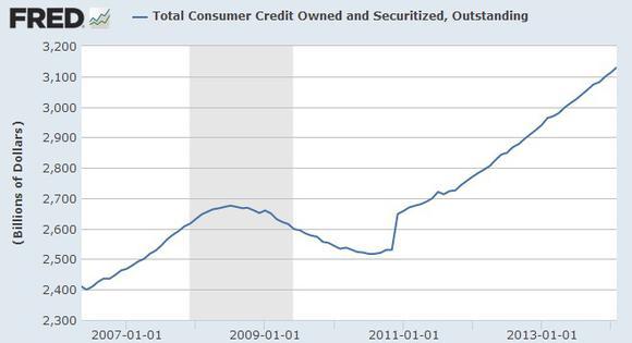 Consumer Credit
