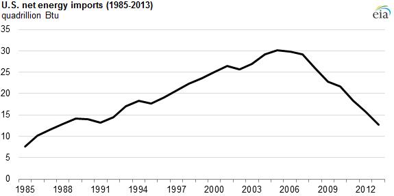 Net Energy Imports