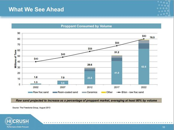Proppant Demand Growth