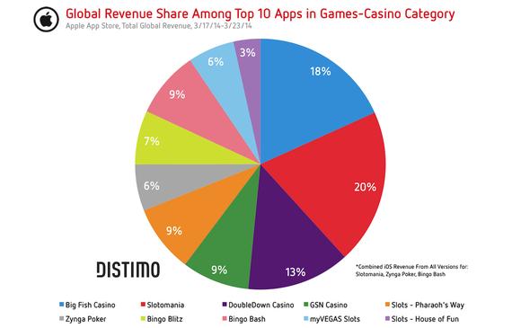Zynga Poker Apple App