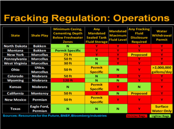 Bloomberg Fracking Regs