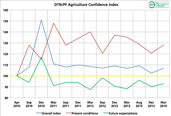 Farmer Confidence Index