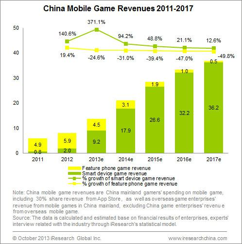 Chinese Online Gaming