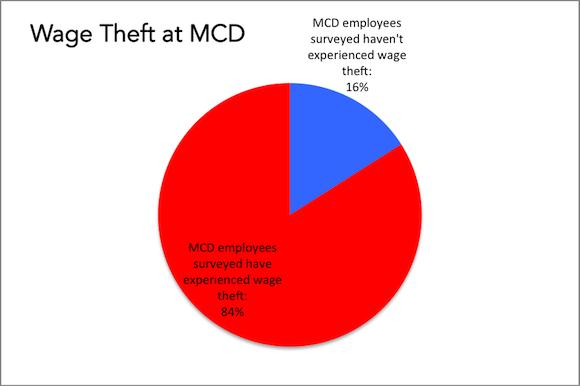 Wage Theft F